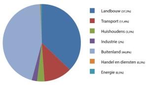 Stikstofdeposities in Vlaanderen