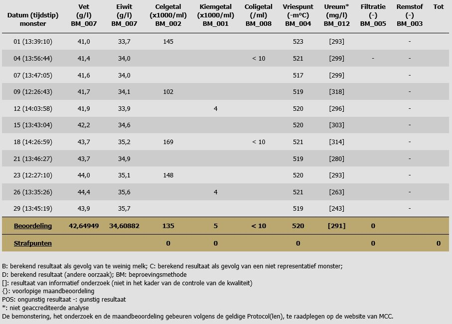 Kwaliteitsbepaling melk augustus 2014