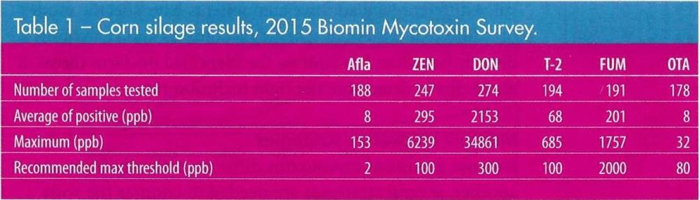 Biomin Survey 2015