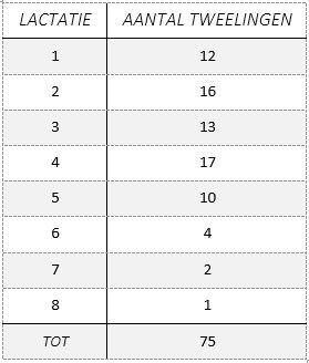 tweelingen-per-lactatie-tot-2016