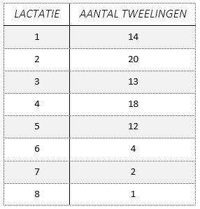 Tweelingen per lactatie tot 2017